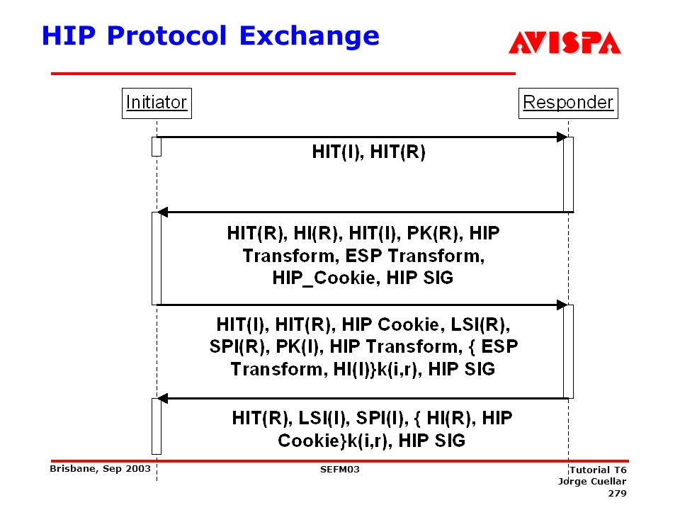 279 SEFM03 Tutorial T6 Jorge Cuellar Brisbane, Sep 2003 HIP Protocol Exchange