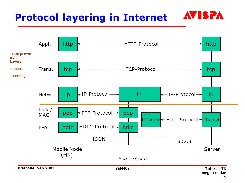 4 SEFM03 Tutorial T6 Jorge Cuellar Brisbane, Sep 2003 Protocol layering in Internet http Appl. 802.3 HTTP-Protocol Mobile Node (MN) Server Access-Rout