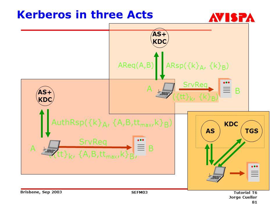 81 SEFM03 Tutorial T6 Jorge Cuellar Brisbane, Sep 2003 Kerberos in three Acts AS+ KDC SrvReq ({tt} k, {A,B,tt max,k} B ) AB AuthRsp({k} A, {A,B,tt max