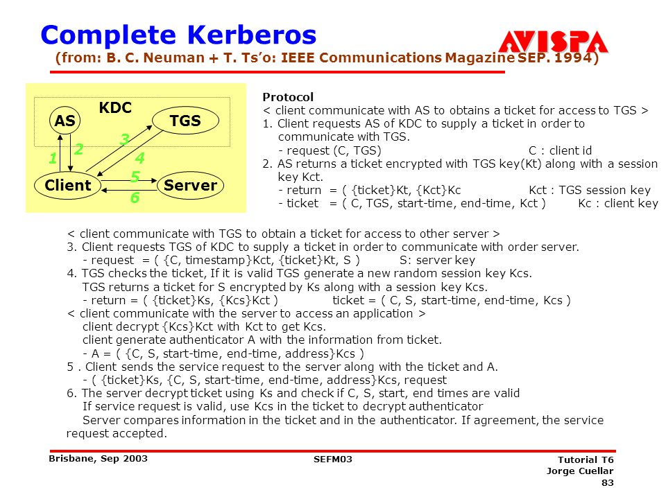 83 SEFM03 Tutorial T6 Jorge Cuellar Brisbane, Sep 2003 Complete Kerberos Protocol 1. Client requests AS of KDC to supply a ticket in order to communic