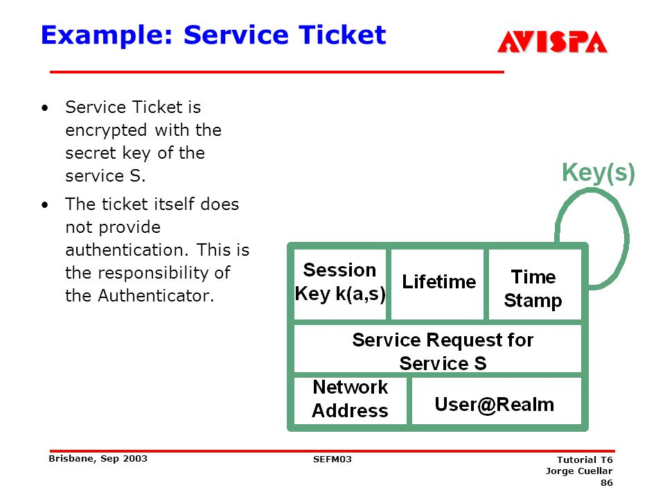 86 SEFM03 Tutorial T6 Jorge Cuellar Brisbane, Sep 2003 Example: Service Ticket Service Ticket is encrypted with the secret key of the service S. The t
