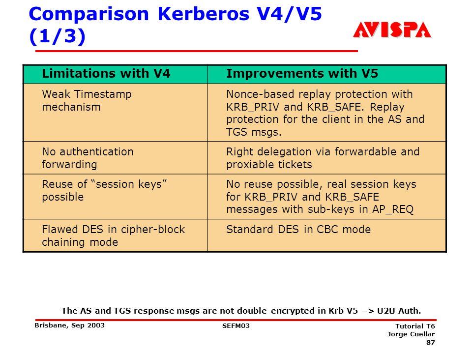 87 SEFM03 Tutorial T6 Jorge Cuellar Brisbane, Sep 2003 Comparison Kerberos V4/V5 (1/3) Limitations with V4Improvements with V5 Weak Timestamp mechanis