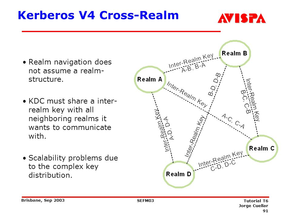 91 SEFM03 Tutorial T6 Jorge Cuellar Brisbane, Sep 2003 Kerberos V4 Cross-Realm Realm navigation does not assume a realm- structure. KDC must share a i