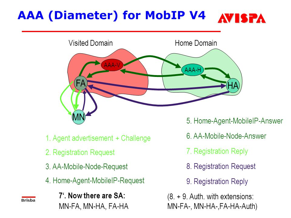 97 SEFM03 Tutorial T6 Jorge Cuellar Brisbane, Sep 2003 AAA (Diameter) for MobIP V4 HA FA MN Home DomainVisited Domain AAA-H AAA-V 1. Agent advertiseme