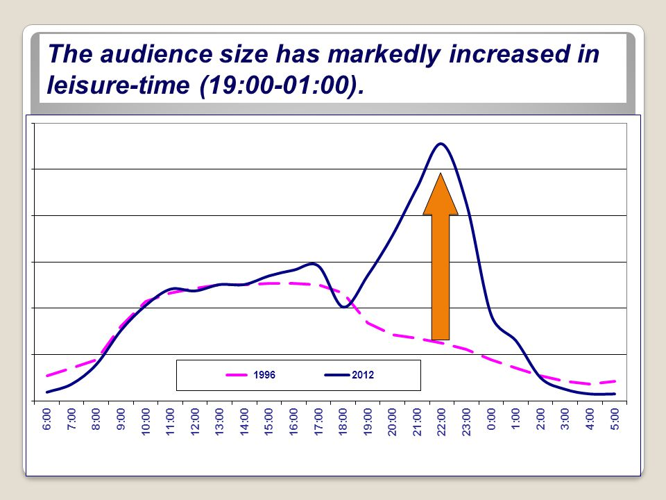 The audience size has markedly increased in leisure-time (19:00-01:00).