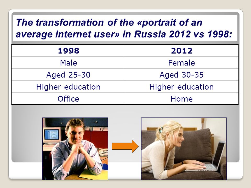 The transformation of the «portrait of an average Internet user» in Russia 2012 vs 1998: 19982012 MaleFemale Aged 25-30Aged 30-35 Higher education Off
