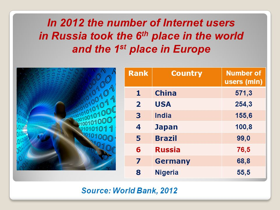 In 2012 the number of Internet users in Russia took the 6 th place in the world and the 1 st place in Europe Source: World Bank, 2012 RankCountry Numb