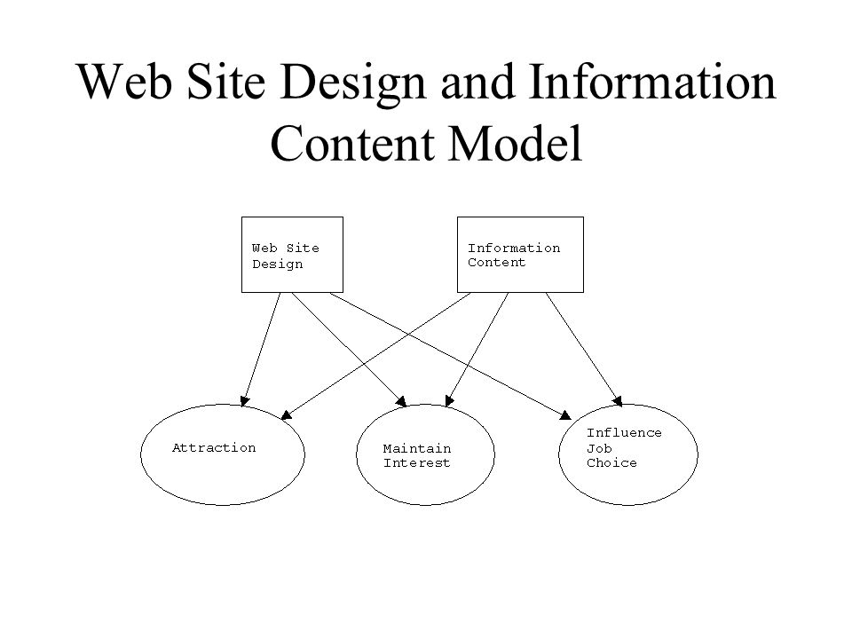 Web Site Design and Information Content Model