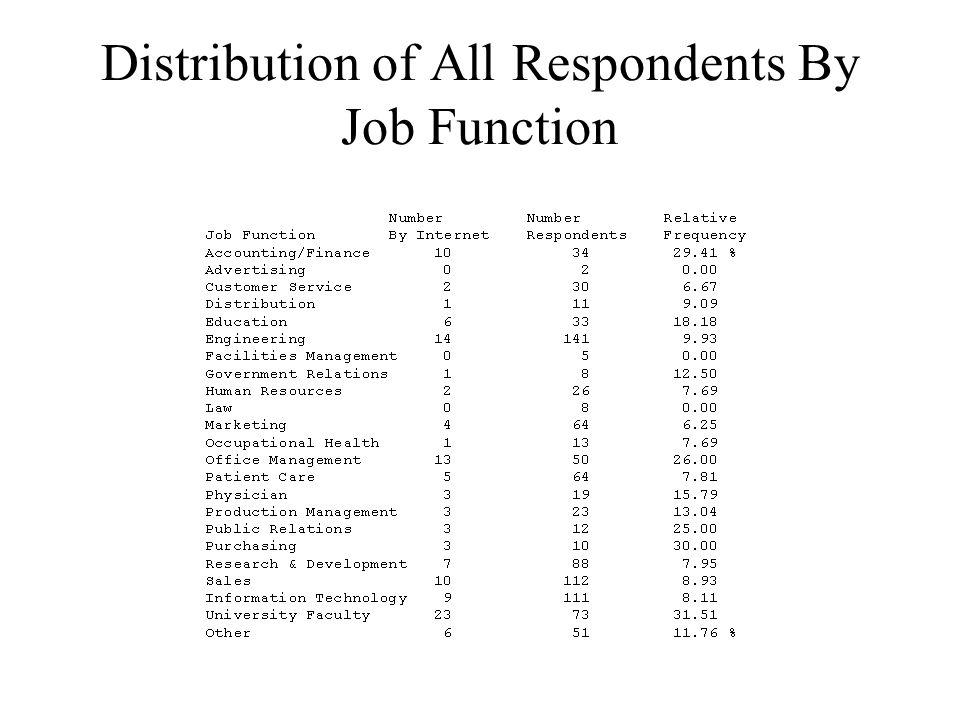 Distribution of All Respondents By Job Function