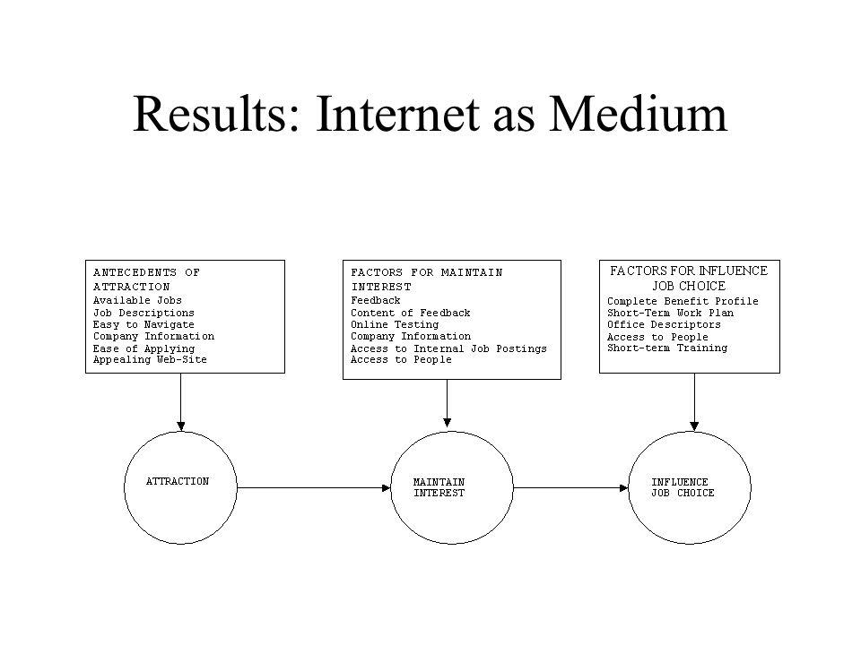 Results: Internet as Medium