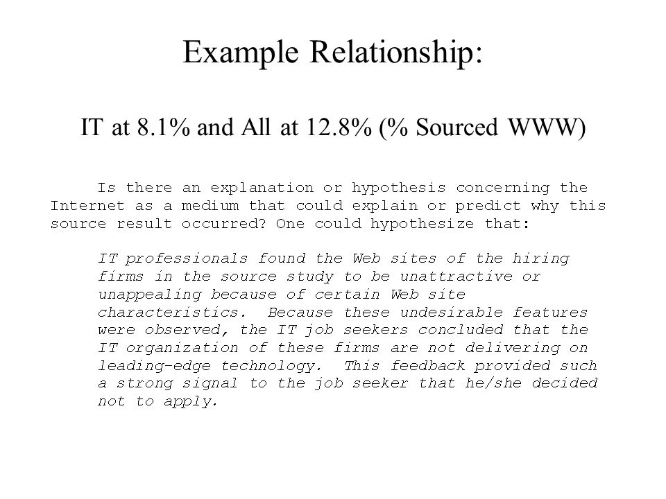 Example Relationship: IT at 8.1% and All at 12.8% (% Sourced WWW)