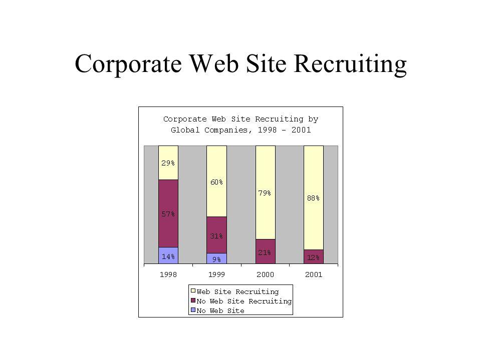 Corporate Web Site Recruiting