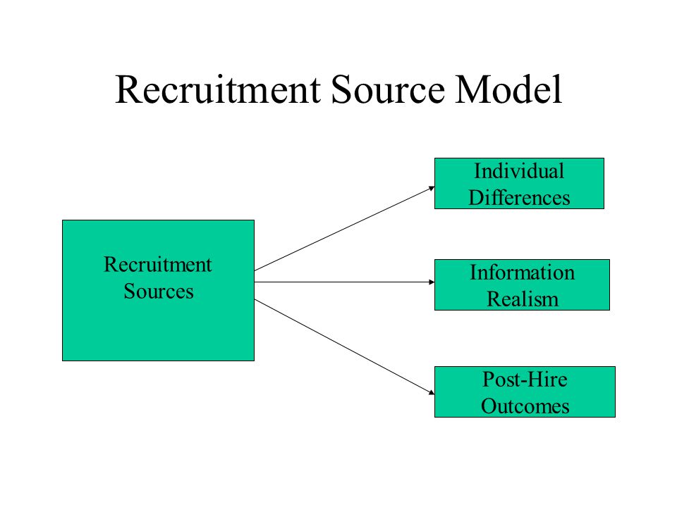 Recruitment Source Model Recruitment Sources Individual Differences Information Realism Post-Hire Outcomes