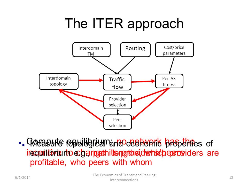 The ITER approach 12 Interdomain TM Traffic flow Interdomain topology Per-AS fitness Cost/price parameters Routing Provider selection Peer selection Compute equilibrium: no network has the incentive to change its providers/peers Measure topological and economic properties of equilibrium e.g., path lengths, which providers are profitable, who peers with whom 6/1/2014 The Economics of Transit and Peering Interconnections