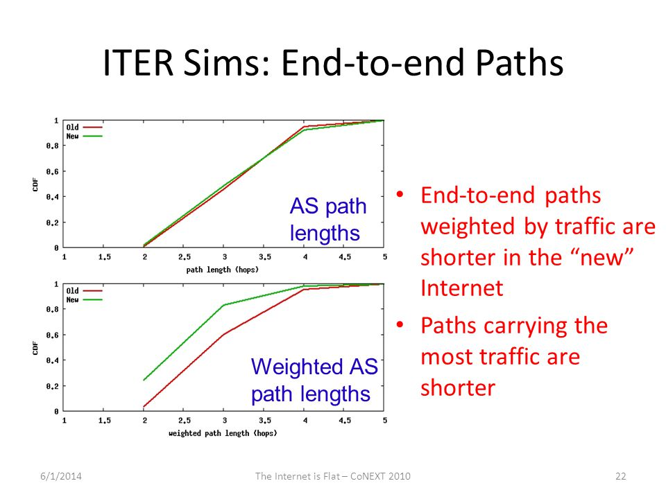 ITER Sims: End-to-end Paths End-to-end paths weighted by traffic are shorter in the new Internet Paths carrying the most traffic are shorter 6/1/201422The Internet is Flat – CoNEXT 2010 AS path lengths Weighted AS path lengths