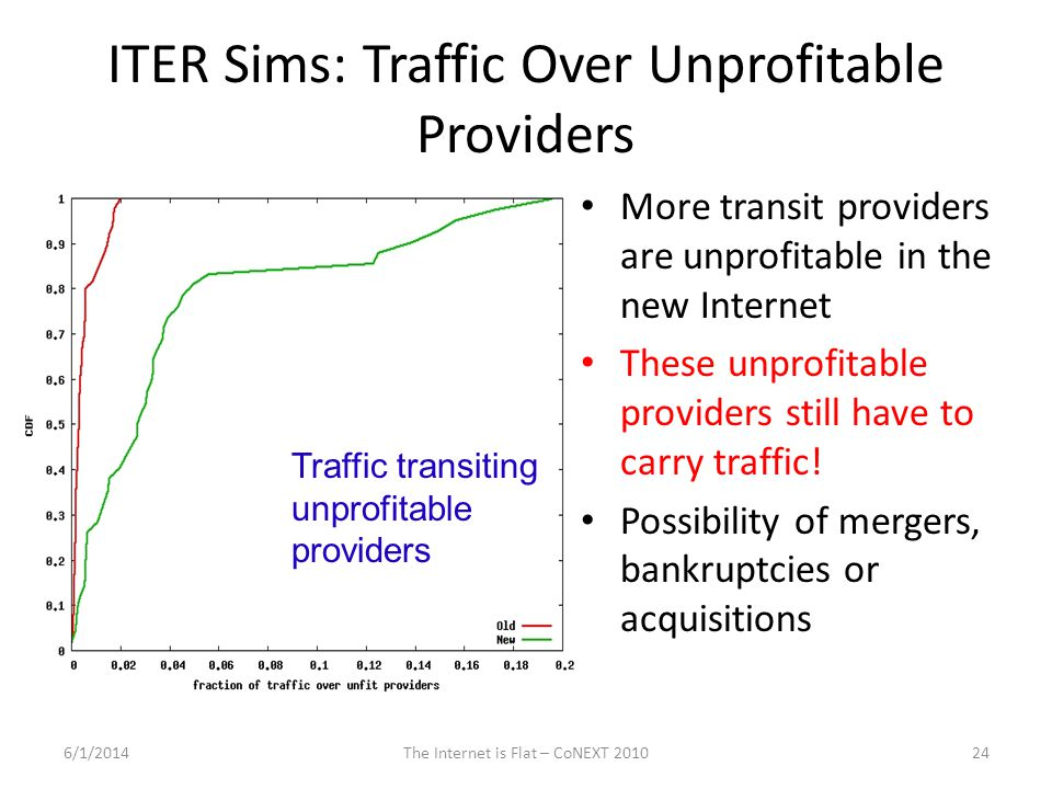ITER Sims: Traffic Over Unprofitable Providers More transit providers are unprofitable in the new Internet These unprofitable providers still have to carry traffic.