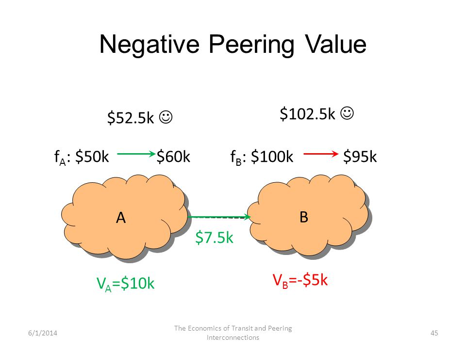 Negative Peering Value 45 A A B B f A : $50k$60kf B : $100k$95k V B =-$5k V A =$10k $7.5k $52.5k $102.5k 6/1/2014 The Economics of Transit and Peering
