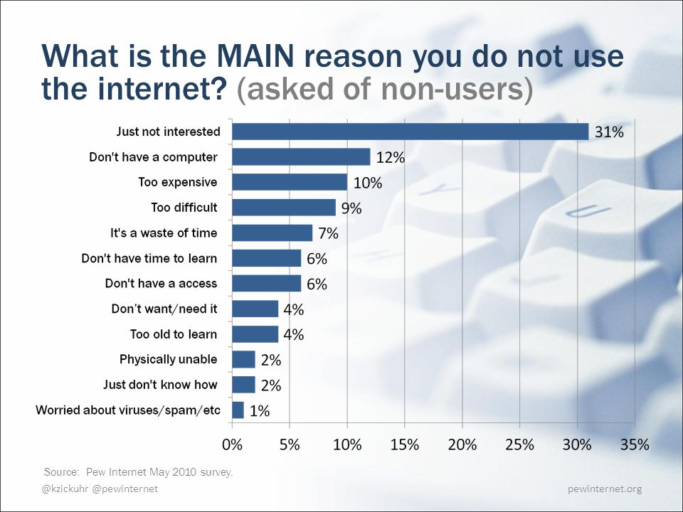 pewinternet.org What is the MAIN reason you do not use the internet.