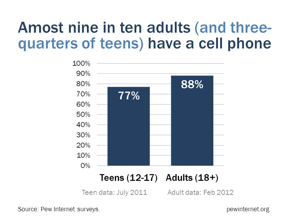 Amost nine in ten adults (and three- quarters of teens) have a cell phone Teen data: July 2011 Adult data: Feb 2012 Source: Pew Internet surveys.