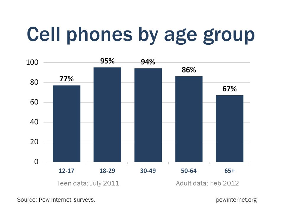 Cell phones by age group Teen data: July 2011 Adult data: Feb 2012 Source: Pew Internet surveys.