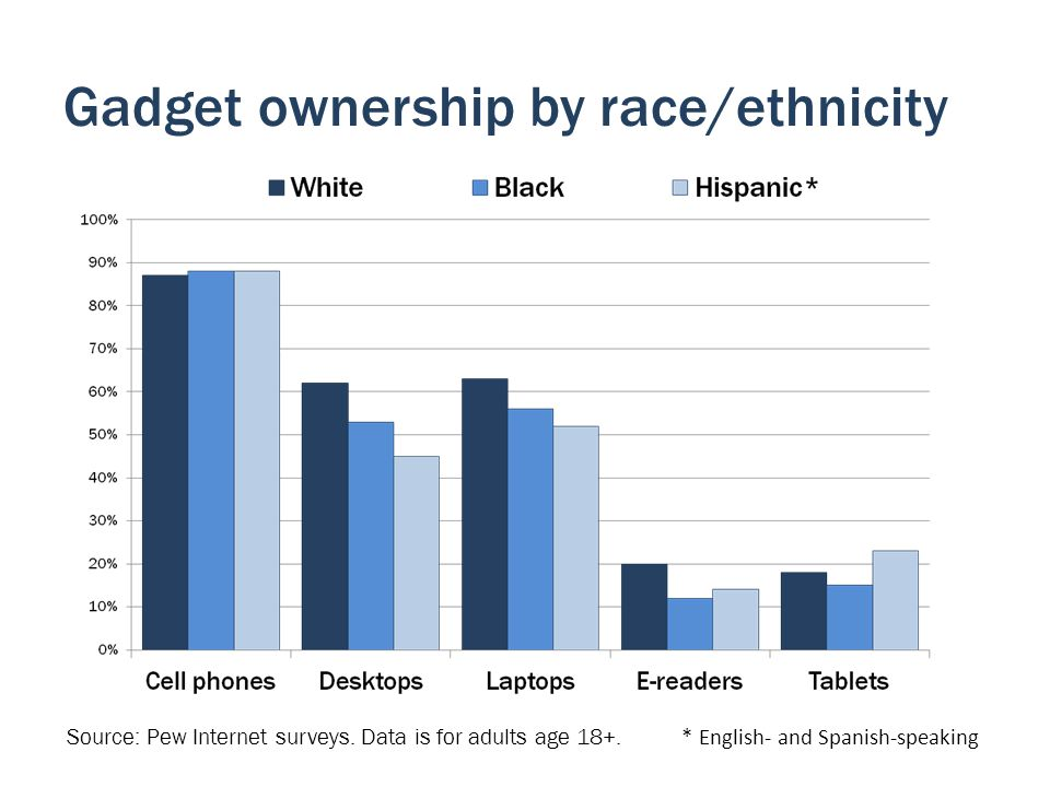 Gadget ownership by race/ethnicity Source: Pew Internet surveys. Data is for adults age 18+. * English- and Spanish-speaking