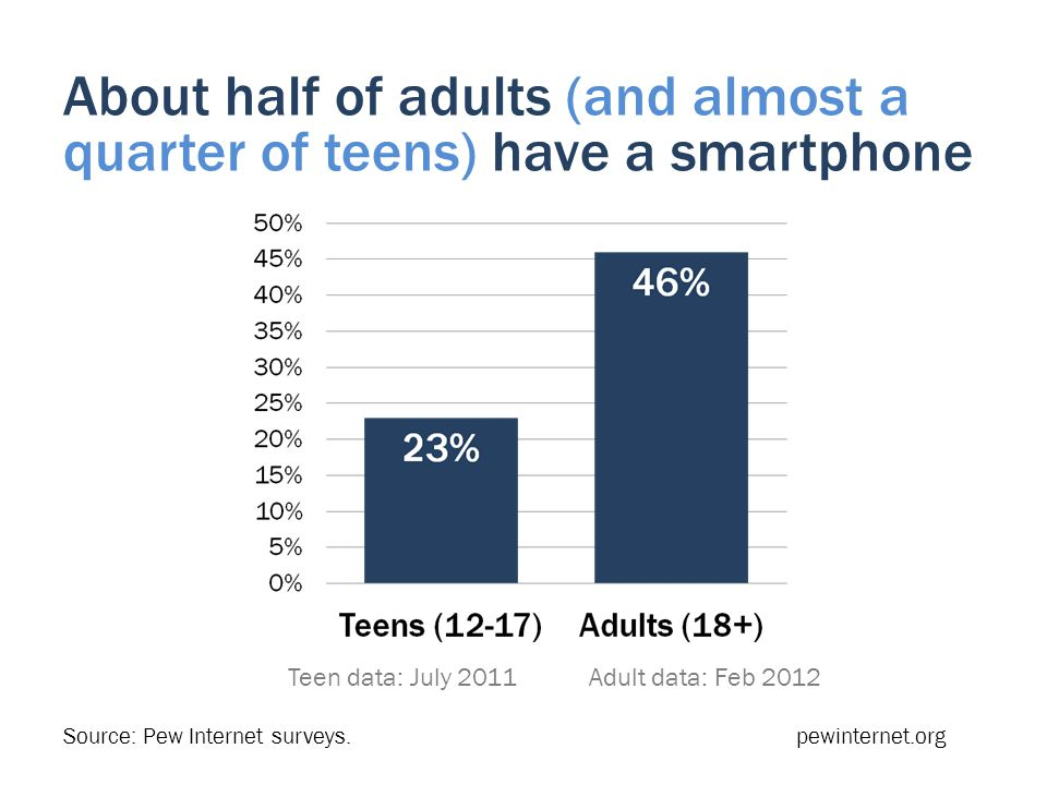 About half of adults (and almost a quarter of teens) have a smartphone Teen data: July 2011 Adult data: Feb 2012 Source: Pew Internet surveys.