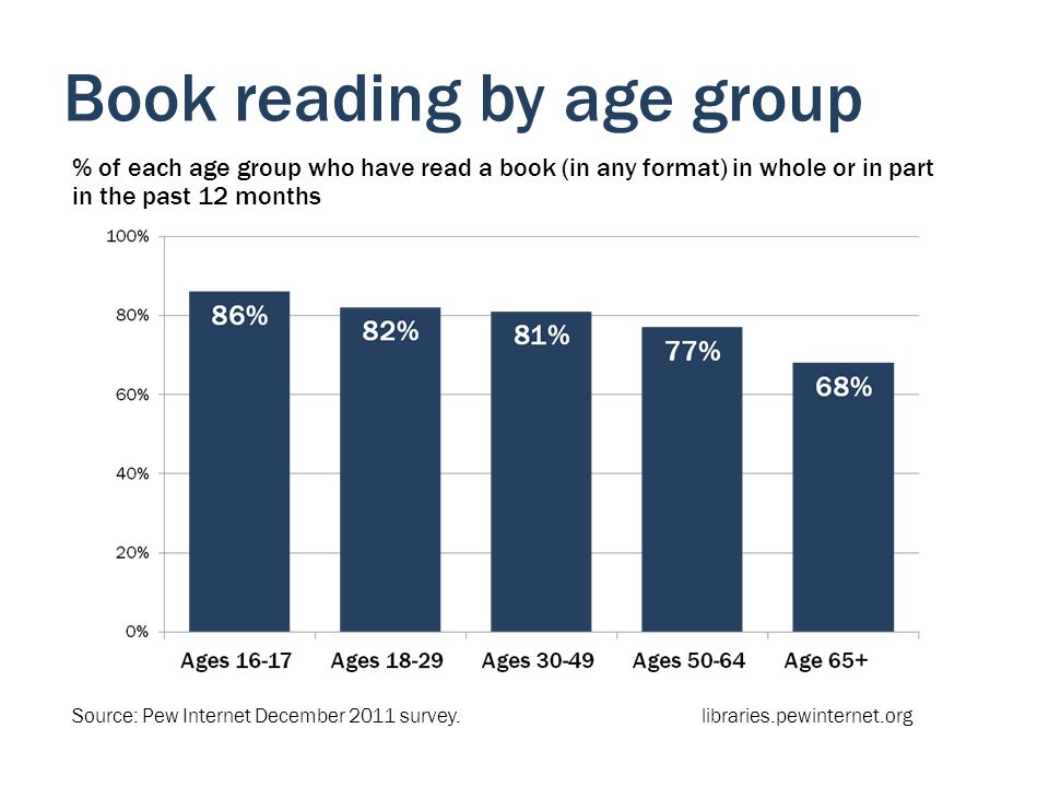 Book reading by age group % of each age group who have read a book (in any format) in whole or in part in the past 12 months Source: Pew Internet December 2011 survey.libraries.pewinternet.org