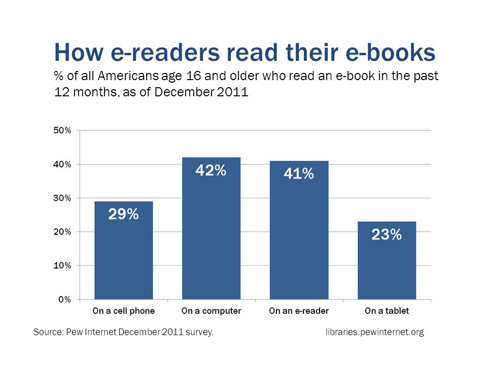 How e-readers read their e-books % of all Americans age 16 and older who read an e-book in the past 12 months, as of December 2011 Source: Pew Internet December 2011 survey.libraries.pewinternet.org