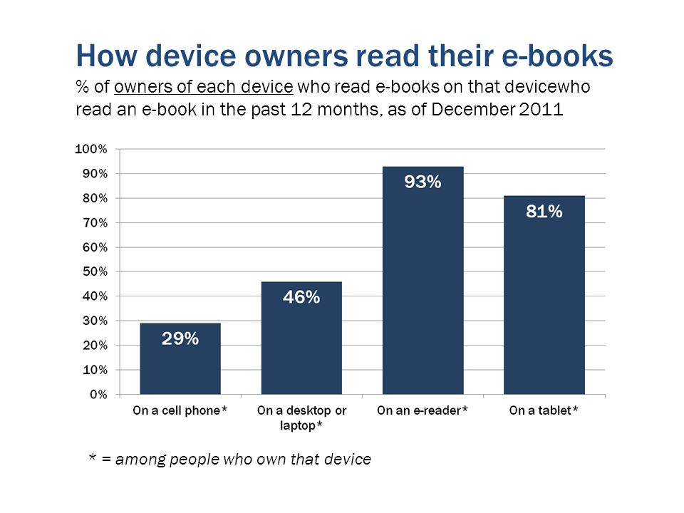* = among people who own that device How device owners read their e-books % of owners of each device who read e-books on that devicewho read an e-book in the past 12 months, as of December 2011