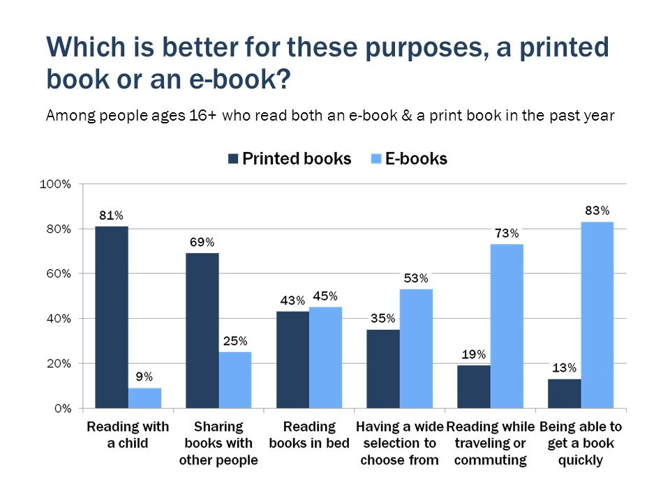 Which is better for these purposes, a printed book or an e-book.