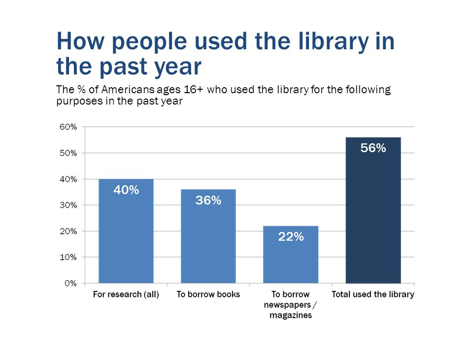 How people used the library in the past year The % of Americans ages 16+ who used the library for the following purposes in the past year