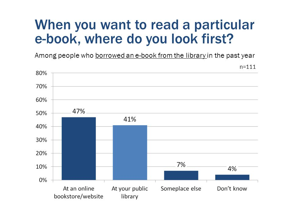 When you want to read a particular e-book, where do you look first.