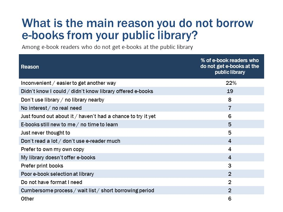 Reason % of e-book readers who do not get e-books at the public library Inconvenient / easier to get another way 22% Didnt know I could / didnt know library offered e-books19 Dont use library / no library nearby8 No interest / no real need7 Just found out about it / havent had a chance to try it yet6 E-books still new to me / no time to learn5 Just never thought to5 Dont read a lot / dont use e-reader much4 Prefer to own my own copy4 My library doesnt offer e-books4 Prefer print books3 Poor e-book selection at library2 Do not have format I need2 Cumbersome process / wait list / short borrowing period2 Other6 What is the main reason you do not borrow e-books from your public library.