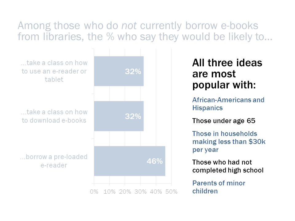 All three ideas are most popular with: African-Americans and Hispanics Those under age 65 Those in households making less than $30k per year Those who had not completed high school Parents of minor children