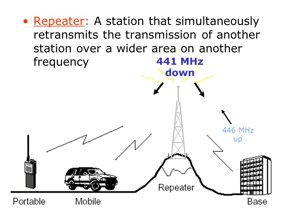 Repeater: A station that simultaneously retransmits the transmission of another station over a wider area on another frequency 446 MHz up 441 MHz down