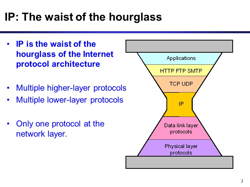 3 IP: The waist of the hourglass IP is the waist of the hourglass of the Internet protocol architecture Multiple higher-layer protocols Multiple lower-layer protocols Only one protocol at the network layer.