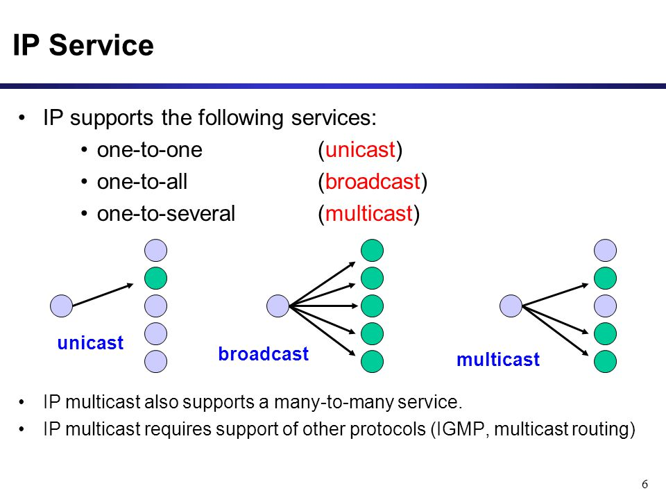 6 IP supports the following services: one-to-one (unicast) one-to-all (broadcast) one-to-several(multicast) IP multicast also supports a many-to-many service.