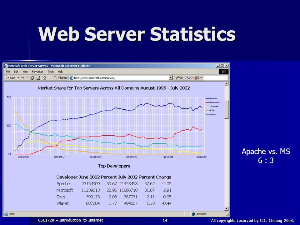 CSC1720 – Introduction to Internet All copyrights reserved by C.C. Cheung 2003.14 Web Server Statistics Apache vs. MS 6 : 3