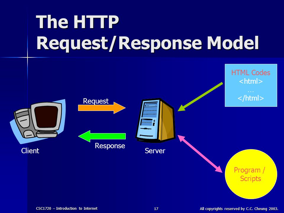 CSC1720 – Introduction to Internet All copyrights reserved by C.C. Cheung 2003.17 The HTTP Request/Response Model Client Server Request Response HTML