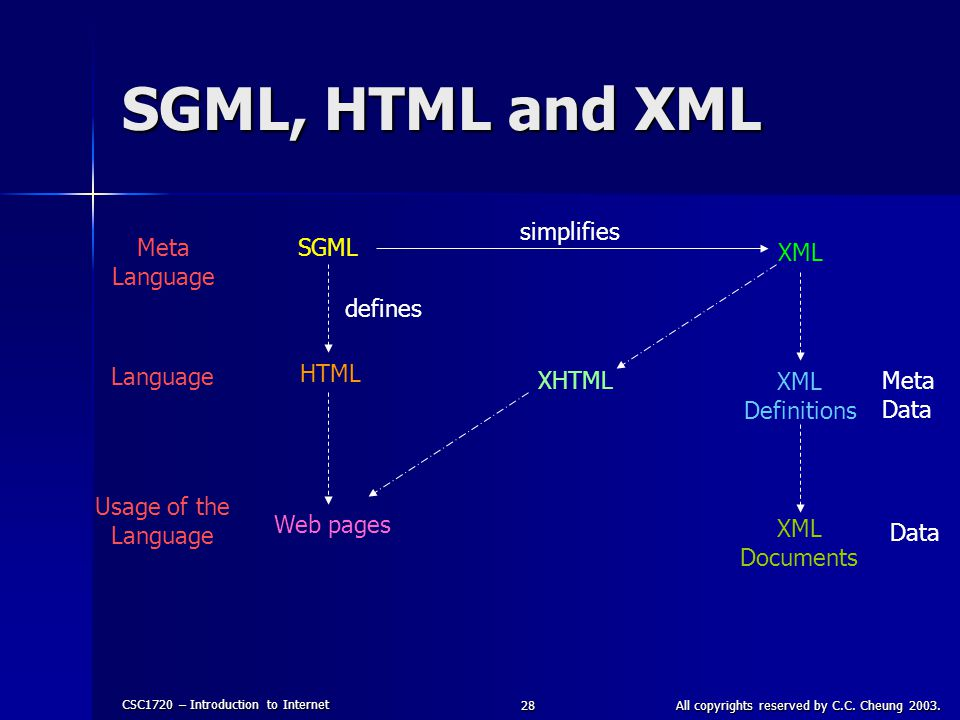 CSC1720 – Introduction to Internet All copyrights reserved by C.C. Cheung 2003.28 SGML, HTML and XML Meta Language Usage of the Language SGML XML HTML