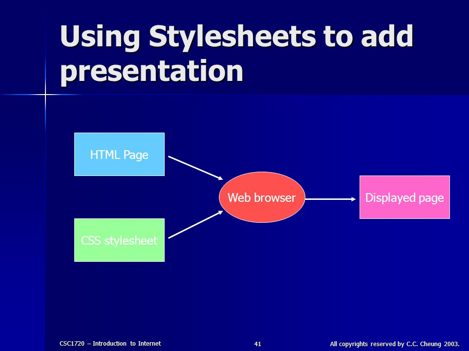 CSC1720 – Introduction to Internet All copyrights reserved by C.C. Cheung 2003.41 Using Stylesheets to add presentation HTML Page CSS stylesheet Web b