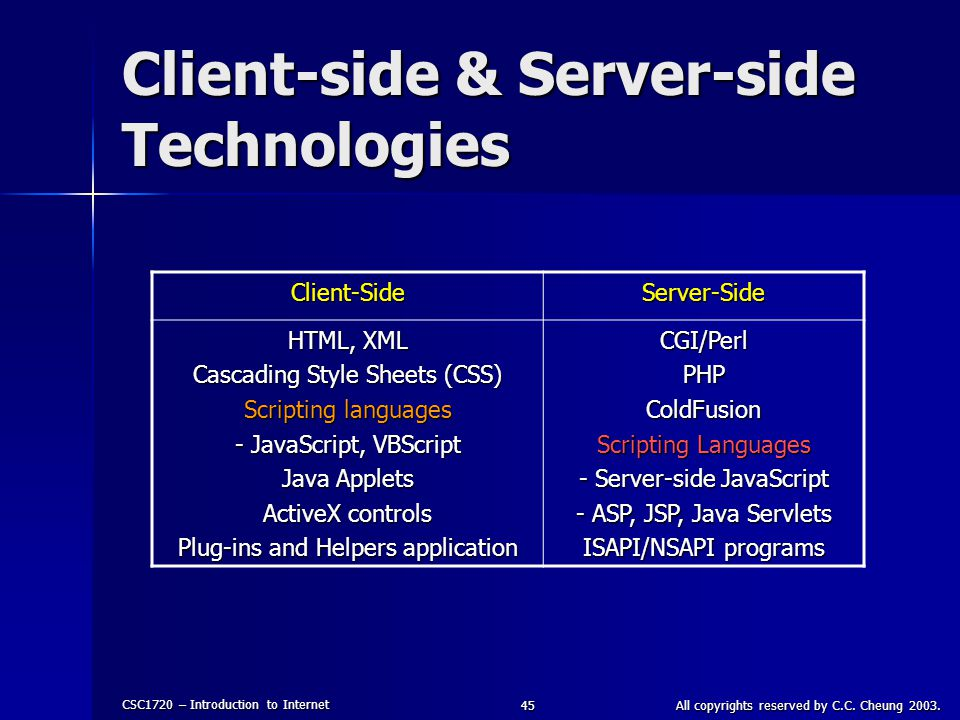 CSC1720 – Introduction to Internet All copyrights reserved by C.C. Cheung 2003.45 Client-side & Server-side Technologies Client-SideServer-Side HTML,