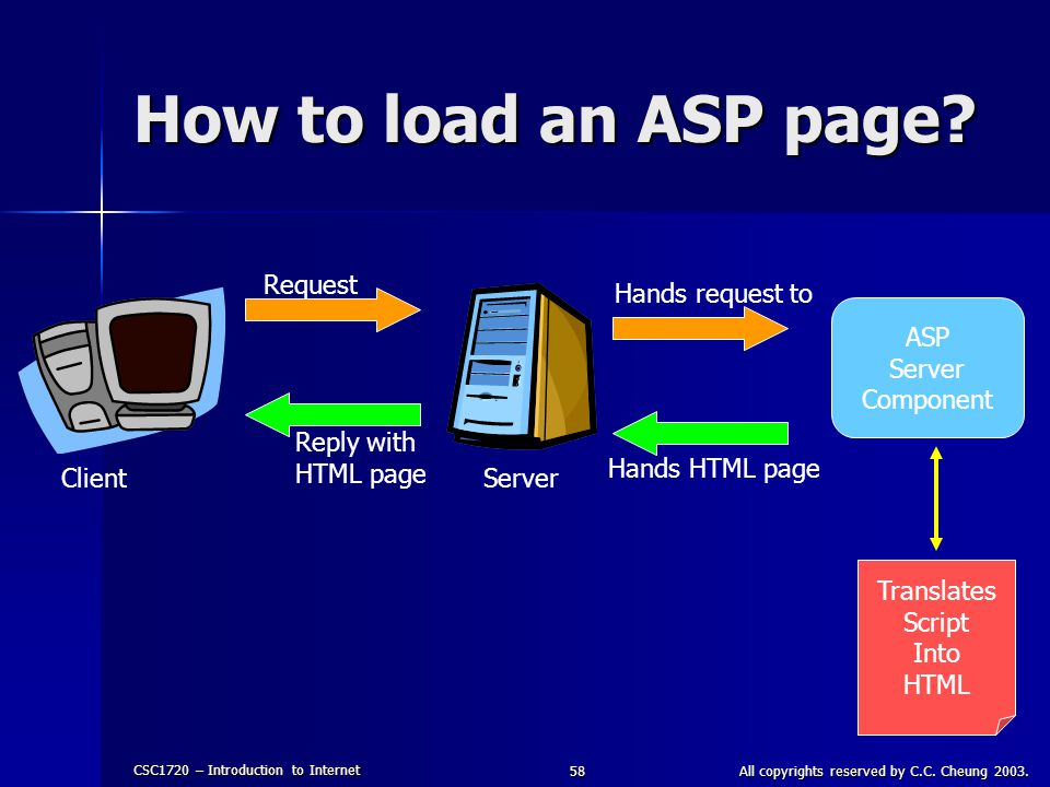 CSC1720 – Introduction to Internet All copyrights reserved by C.C. Cheung 2003.58 How to load an ASP page? Client Server Request Reply with HTML page