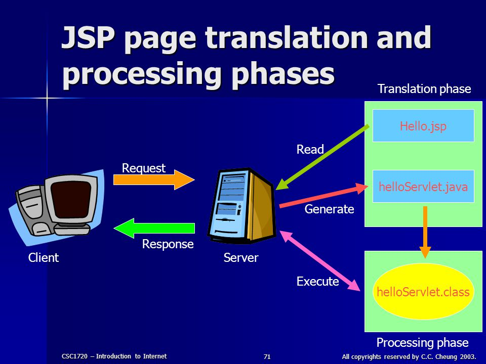 CSC1720 – Introduction to Internet All copyrights reserved by C.C. Cheung 2003.71 Processing phase Translation phase JSP page translation and processi