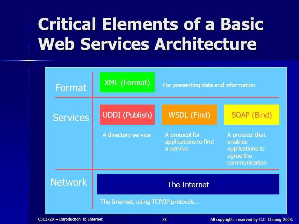 CSC1720 – Introduction to Internet All copyrights reserved by C.C. Cheung 2003.78 Critical Elements of a Basic Web Services Architecture Format Servic