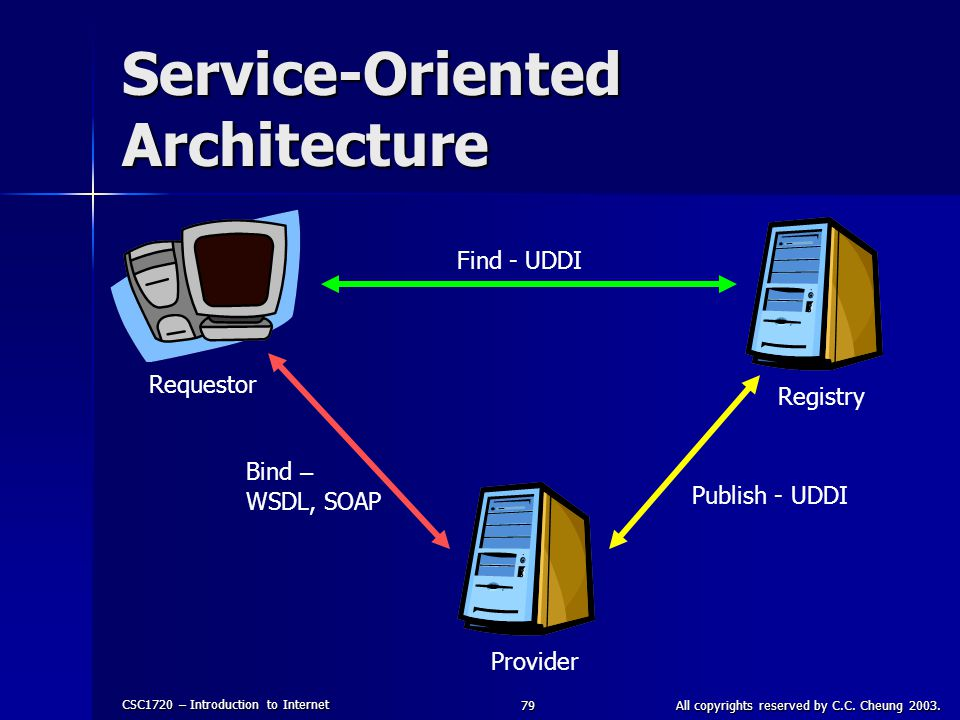 CSC1720 – Introduction to Internet All copyrights reserved by C.C. Cheung 2003.79 Service-Oriented Architecture Requestor RegistryProvider Find - UDDI