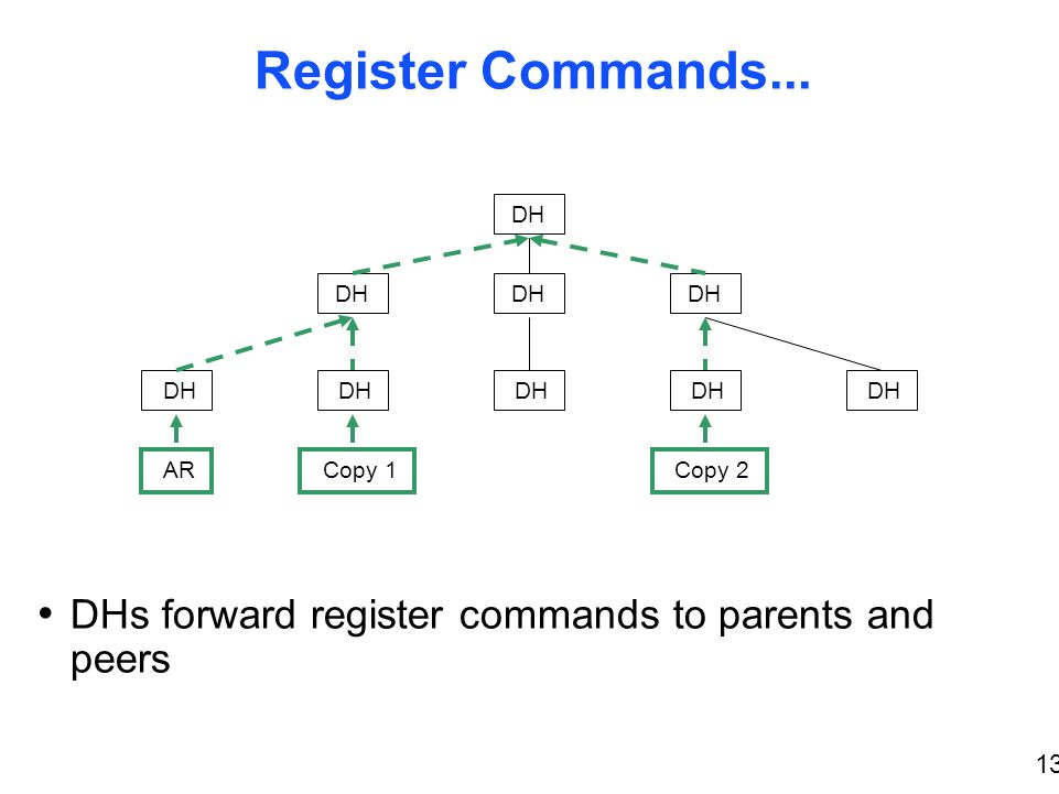 13 Register Commands... DHs forward register commands to parents and peers DH AR Copy 1 Copy 2