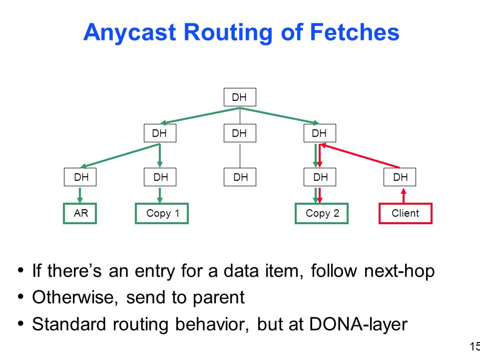 15 Anycast Routing of Fetches If theres an entry for a data item, follow next-hop Otherwise, send to parent Standard routing behavior, but at DONA-layer DH AR Copy 1 Copy 2Client