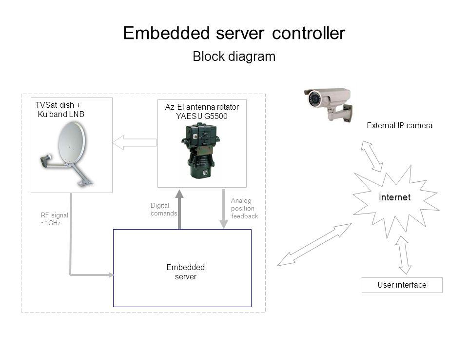 Embedded server controller Block diagram User interface Az-El antenna rotator YAESU G5500 TVSat dish + Ku band LNB Embedded server Digital comands Ana
