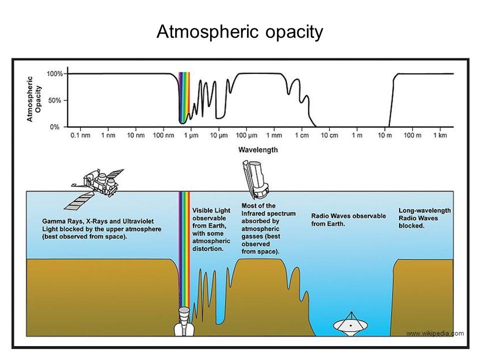 Atmospheric opacity www.wikipedia.com